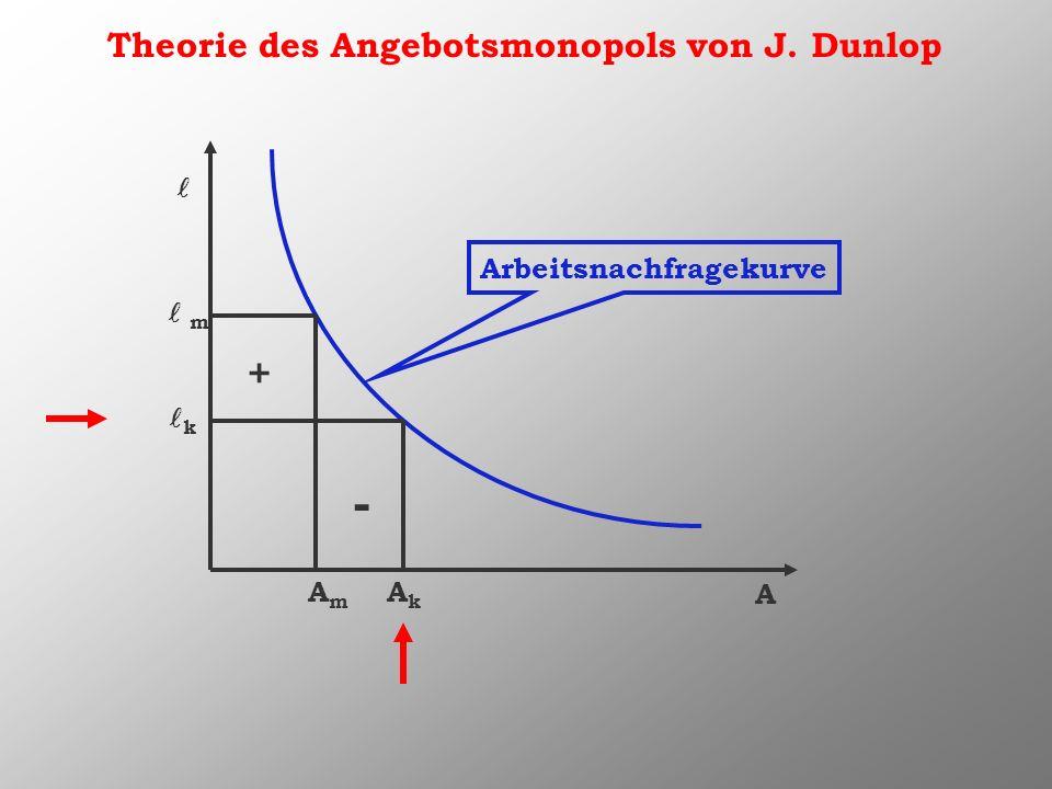 Theorie des Angebotsmonopols von J. Dunlop A Arbeitsnachfragekurve AkAk k AmAm m - +