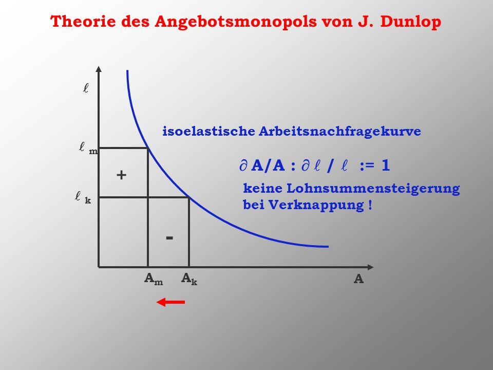Theorie des Angebotsmonopols von J. Dunlop A isoelastische Arbeitsnachfragekurve AkAk k AmAm m - + A/A : / := 1 keine Lohnsummensteigerung bei Verknap
