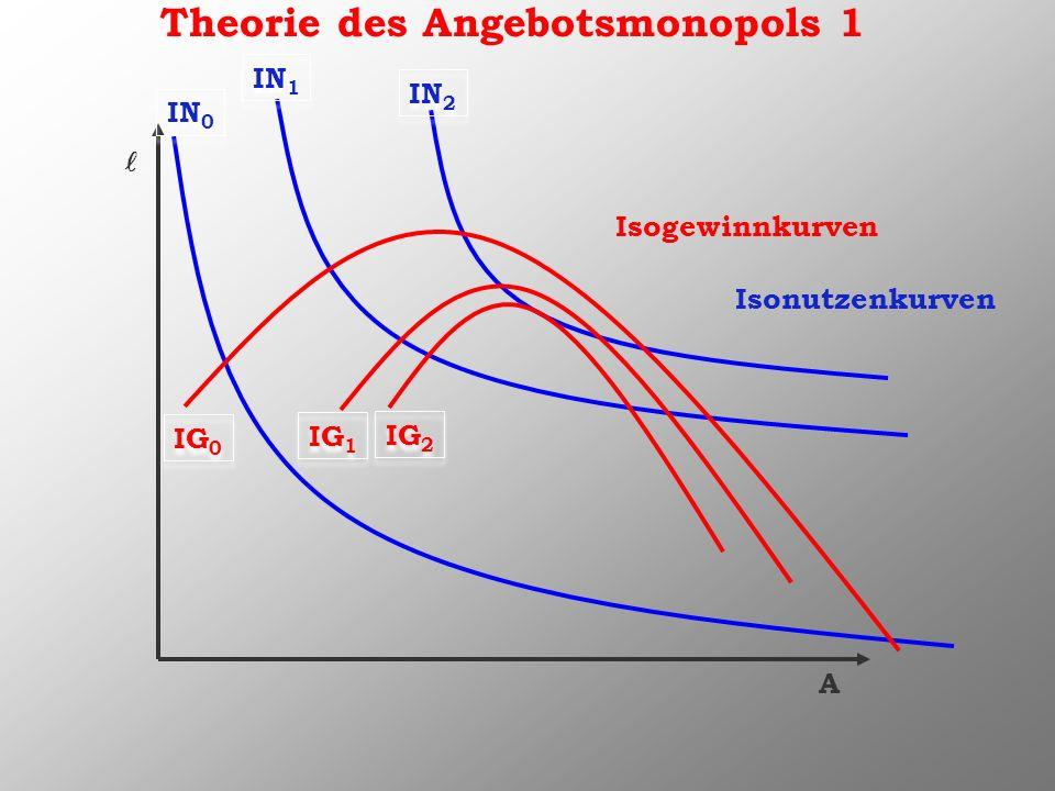 Theorie des Angebotsmonopols 1 A Isogewinnkurven Isonutzenkurven IN 0 IG 0 IN 1 IN 2 IG 1 IG 2