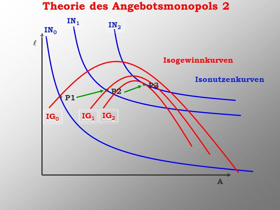 Theorie des Angebotsmonopols 2 A * P1 * P2 * P3 Isogewinnkurven Isonutzenkurven IN 0 IG 0 IN 1 IN 2 IG 1 IG 2