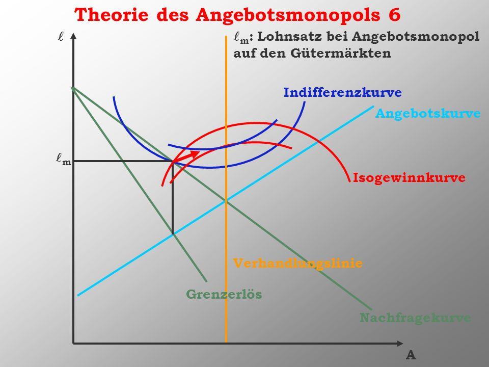 Theorie des Angebotsmonopols 6 A m Angebotskurve Nachfragekurve Grenzerlös Isogewinnkurve Indifferenzkurve m : Lohnsatz bei Angebotsmonopol auf den Gü