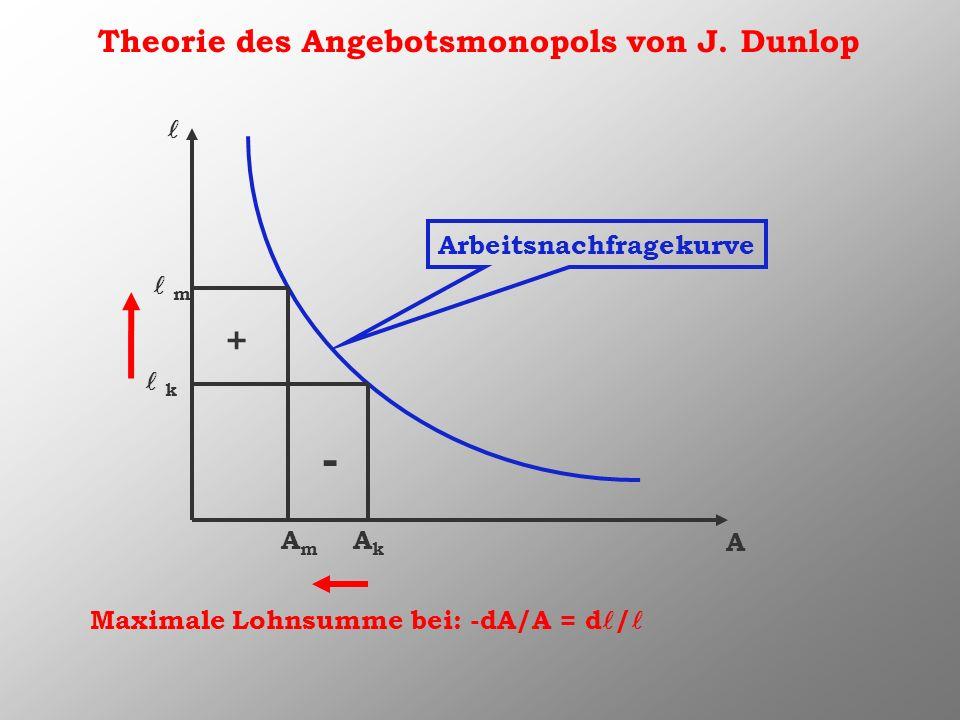 Theorie des Angebotsmonopols von J. Dunlop A Arbeitsnachfragekurve AkAk k AmAm m - + Maximale Lohnsumme bei: -dA/A = d /