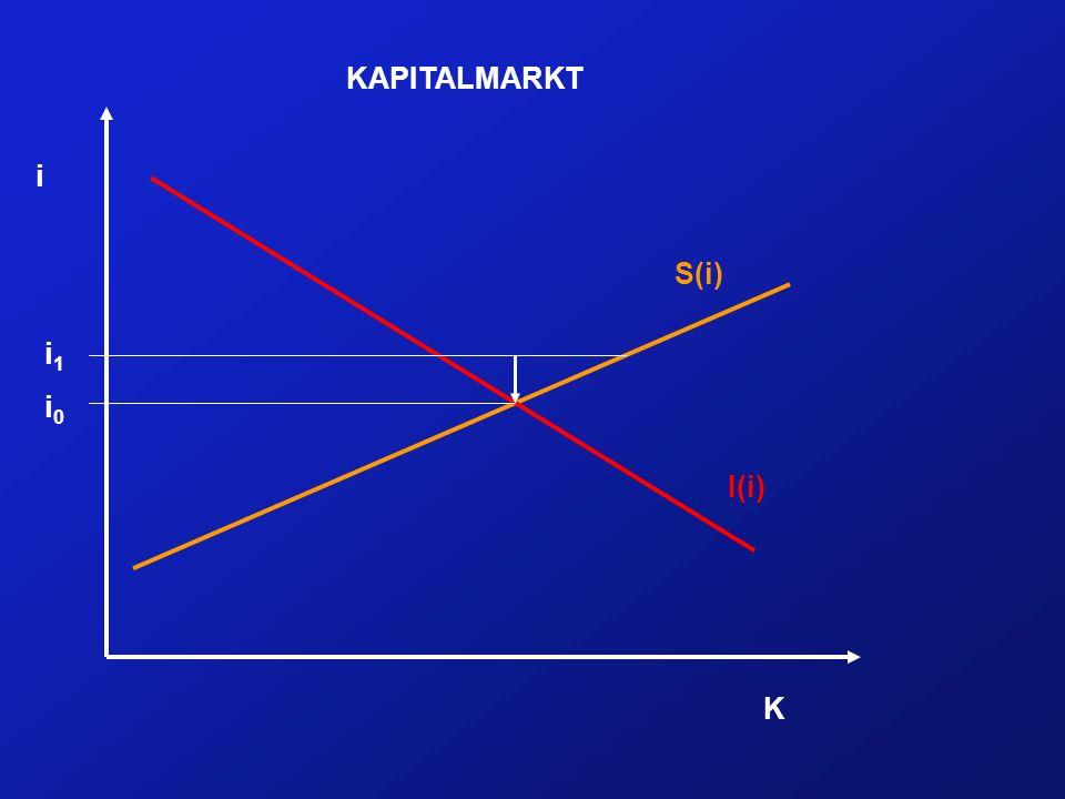 i K I(i) S(i) KAPITALMARKT i0i0 i1i1