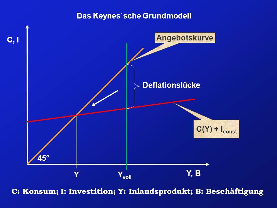 Das Keynes´sche Grundmodell Y, B C, I Angebotskurve C(Y) + I const Y voll 45° Deflationslücke Y*Y* C: Konsum; I: Investition; Y: Inlandsprodukt; B: Be