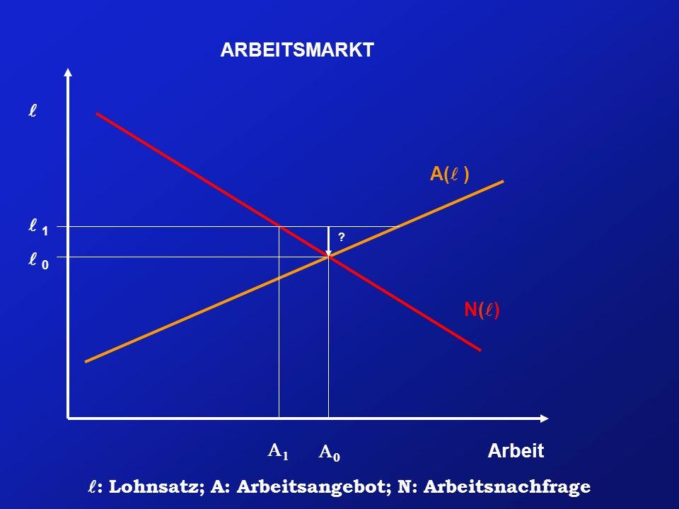Arbeit N( ) A( ) ARBEITSMARKT 0 1 ? : Lohnsatz; A: Arbeitsangebot; N: Arbeitsnachfrage