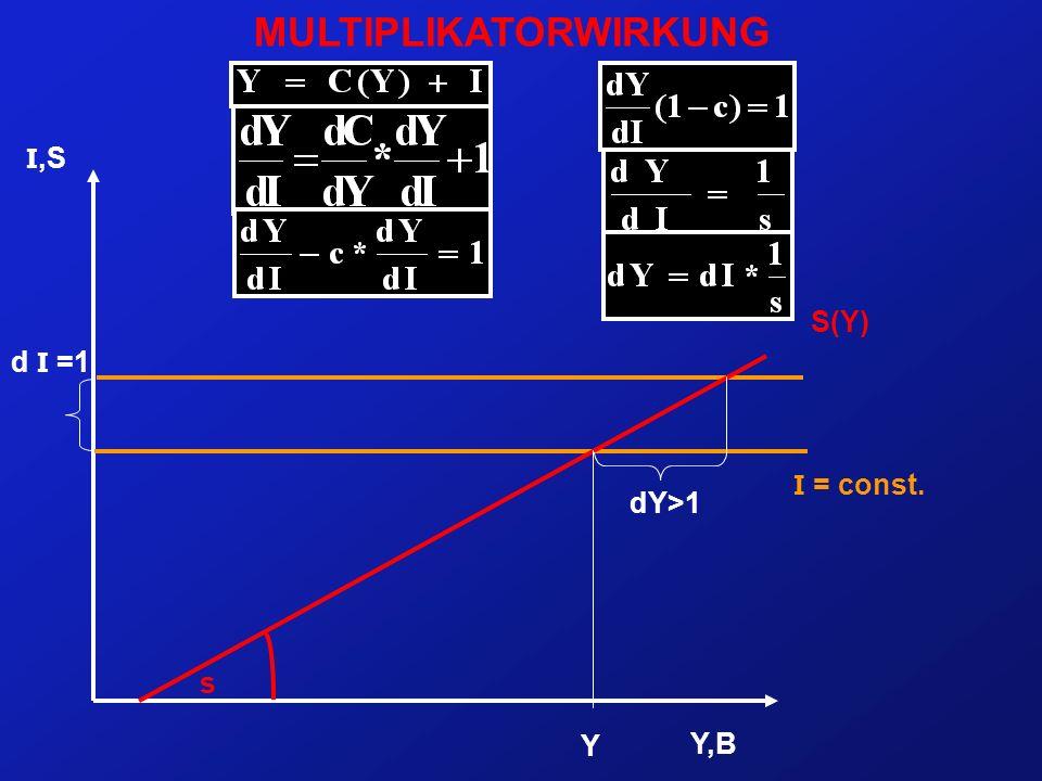 I,S Y,B I = const. S(Y) d I =1 Y0Y0 dY>1 s MULTIPLIKATORWIRKUNG