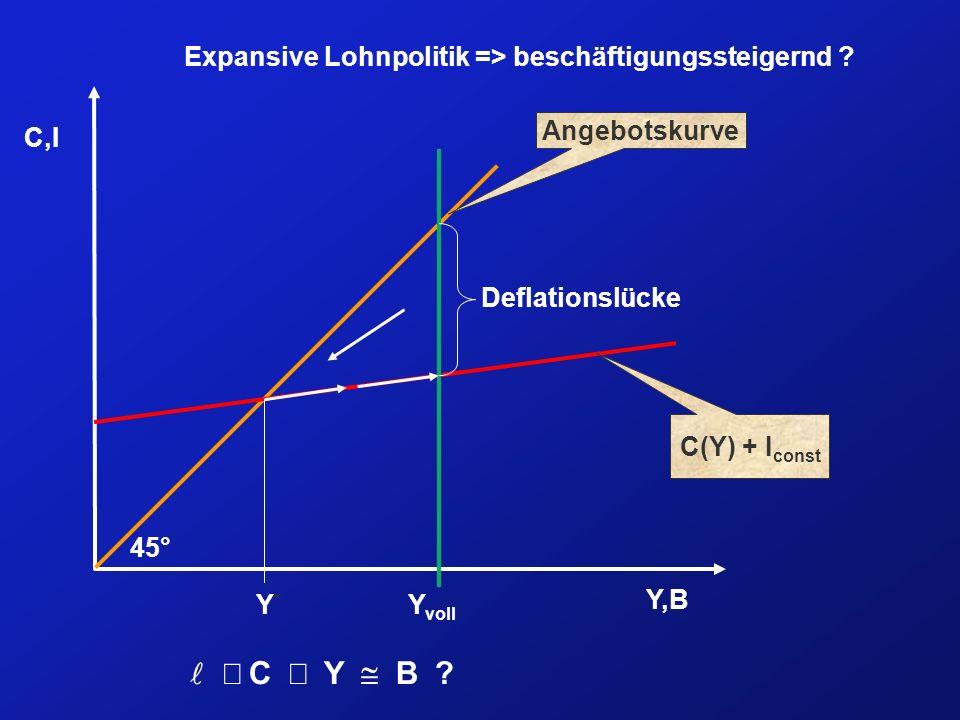 Expansive Lohnpolitik => beschäftigungssteigernd ? Y,B C,I Angebotskurve C(Y) + I const Y voll 45° Y*Y* Deflationslücke C Y B ?