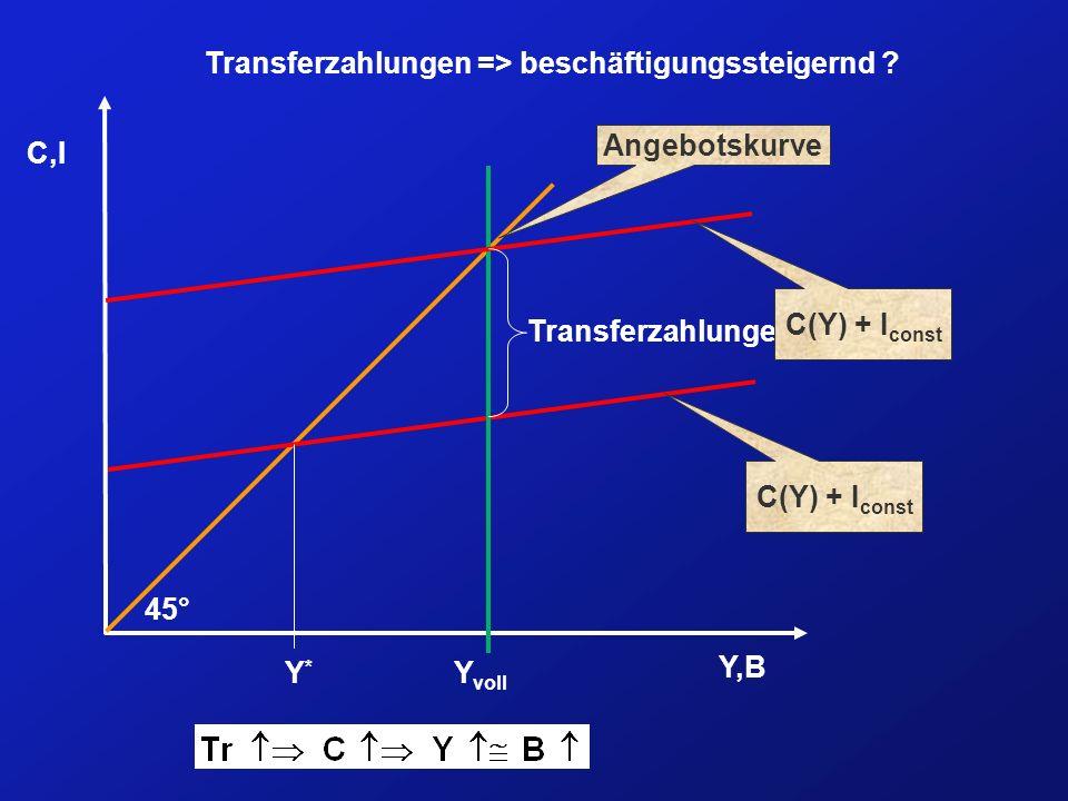 Transferzahlungen => beschäftigungssteigernd ? Y,B C,I Angebotskurve C(Y) + I const Y voll 45° Y*Y* Transferzahlungen C(Y) + I const
