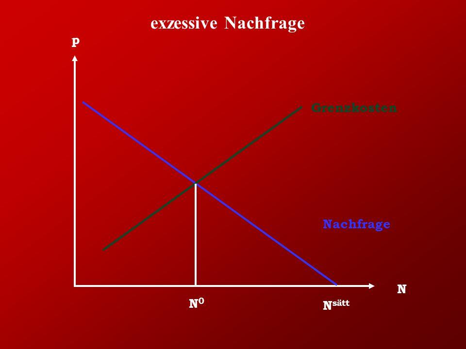 exzessive Nachfrage N p Nachfrage Grenzkosten N0N0 N sätt