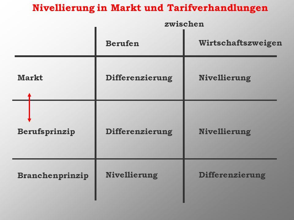 Nivellierung in Markt und Tarifverhandlungen Markt Berufsprinzip Berufen Wirtschaftszweigen NivellierungDifferenzierung Nivellierung Branchenprinzip D