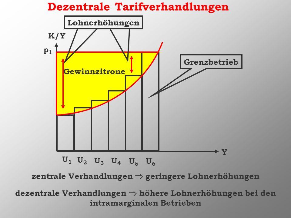 K/Y Y U1U1 U2U2 U3U3 U4U4 U5U5 U6U6 p1p1 Dezentrale Tarifverhandlungen zentrale Verhandlungen geringere Lohnerhöhungen dezentrale Verhandlungen höhere