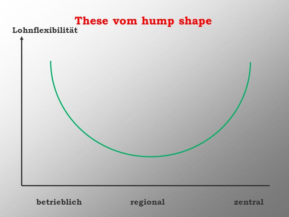 These vom hump shape betrieblichregionalzentral Lohnflexibilität