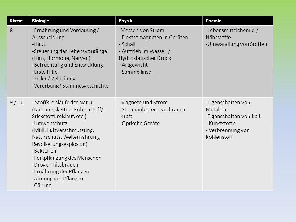 KlasseBiologiePhysikChemie 8-Ernährung und Verdauung / Ausscheidung -Haut -Steuerung der Lebensvorgänge (Hirn, Hormone, Nerven) -Befruchtung und Entwi