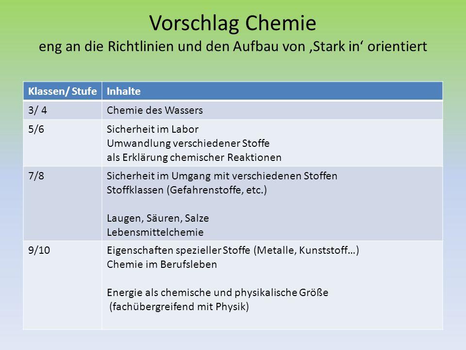 Vorschlag Chemie eng an die Richtlinien und den Aufbau von Stark in orientiert Klassen/ StufeInhalte 3/ 4Chemie des Wassers 5/6Sicherheit im Labor Umw