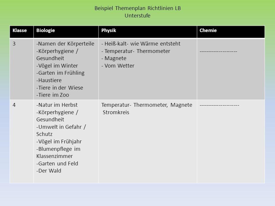 KlasseBiologiePhysikChemie 5- Menschliche Körper (Körperteile, Zähne, Organe) -Garten im Herbst -Wald im Herbst -Tiere im Winter -Haustiere -Vom Wachsen der Pflanzen -Frühling in Park, Wald, Garten -Von der Blüte zur Frucht -Schädlingsbekämpfung im Garten -Temperatur- Thermometer, Magnete / Kompass - Stromkreis -Wasser in Röhren und in verbundenen Gefäßen - Licht ----------------------- 6- Haltung und Bewegung -Das menschliche Auge -Die Kartoffel / Zuckerrübe -Vom Wald -Insekten/ Ameise/ Biene … -Getreide -Tiere im Wasser -Pilze - Wärme breitet sich aus, dehnt Körper aus -Luft - Licht, Stromkreis - Chemie des Wassers (Wasservergleich) 7-Atmung -Blutkreislauf -Häusliche Krankenpflege -Gesundheitsfürsorge -Trinkwasser / Wasserverschmutzung -Tiere als Schädlinge und Helfer im Garten -Zellen -Vermehrung der Blütenpflanzen -Schmetterling -Wärme -Strom erzeugt Wärme - Magnetische Wirkung des Stroms - Spiegel, Reflektion - Chemie des Wasser (lösen von Salzen und Gasen )