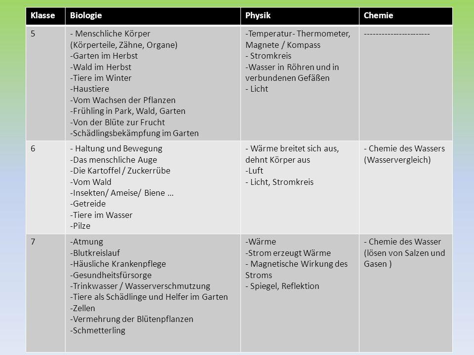 KlasseBiologiePhysikChemie 8-Ernährung und Verdauung / Ausscheidung -Haut -Steuerung der Lebensvorgänge (Hirn, Hormone, Nerven) -Befruchtung und Entwicklung -Erste Hilfe -Zellen/ Zellteilung -Vererbung/ Stammesgeschichte -Messen von Strom - Elektromagneten in Geräten - Schall - Auftrieb im Wasser / Hydrostatischer Druck - Artgewicht - Sammellinse -Lebensmittelchemie / Nährstoffe -Umwandlung von Stoffen 9 / 10- Stoffkreisläufe der Natur (Nahrungsketten, Kohlenstoff/ - Stickstoffkreislauf, etc.) -Umweltschutz (Müll, Luftverschmutzung, Naturschutz, Welternährung, Bevölkerungsexplosion) -Bakterien -Fortpflanzung des Menschen -Drogenmissbrauch -Ernährung der Pflanzen -Atmung der Pflanzen -Gärung -Magnete und Strom - Stromanbieter, - verbrauch -Kraft - Optische Geräte -Eigenschaften von Metallen -Eigenschaften von Kalk - Kunststoffe - Verbrennung von Kohlenstoff