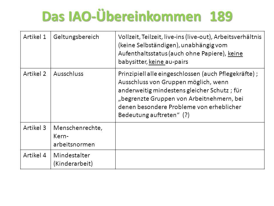Das IAO-Übereinkommen 189 Artikel 1GeltungsbereichVollzeit, Teilzeit, live-ins (live-out), Arbeitsverhältnis (keine Selbständigen), unabhängig vom Aufenthaltsstatus (auch ohne Papiere), keine babysitter, keine au-pairs Artikel 2AusschlussPrinzipiell alle eingeschlossen (auch Pflegekräfte) ; Ausschluss von Gruppen möglich, wenn anderweitig mindestens gleicher Schutz ; für begrenzte Gruppen von Arbeitnehmern, bei denen besondere Probleme von erheblicher Bedeutung auftreten ( ) Artikel 3Menschenrechte, Kern- arbeitsnormen Artikel 4Mindestalter (Kinderarbeit)