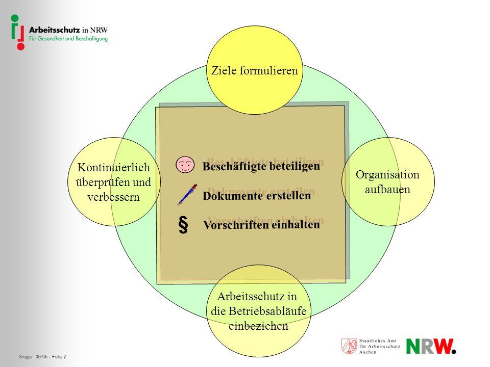Krüger 06/06 - Folie 3 Arbeitsschutzziele formulieren Gibt es klare Aussagen zu Sicherheit und Gesundheitsschutz, an denen sich mein Unternehmen orientiert.