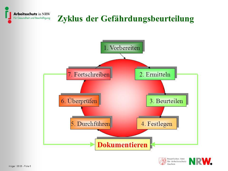 Krüger 06/06 - Folie 6 1. Vorbereiten 2. Ermitteln 3. Beurteilen 4. Festlegen 5. Durchführen 6. Überprüfen 7. Fortschreiben Dokumentieren Zyklus der G