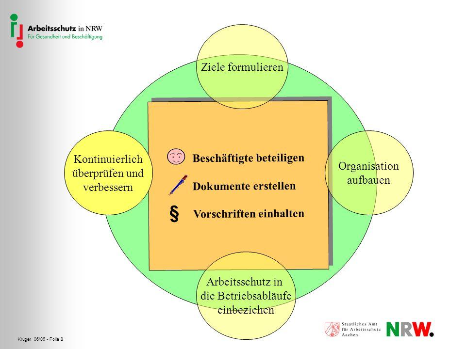 Krüger 06/06 - Folie 9 Vorschriften einhalten Habe ich ein Verfahren entwickelt, durch das die für den Betrieb geltenden grundlegenden öffentlich- rechtlichen und sonstigen Vorschriften den Verantwortlichen bekannt gemacht werden.