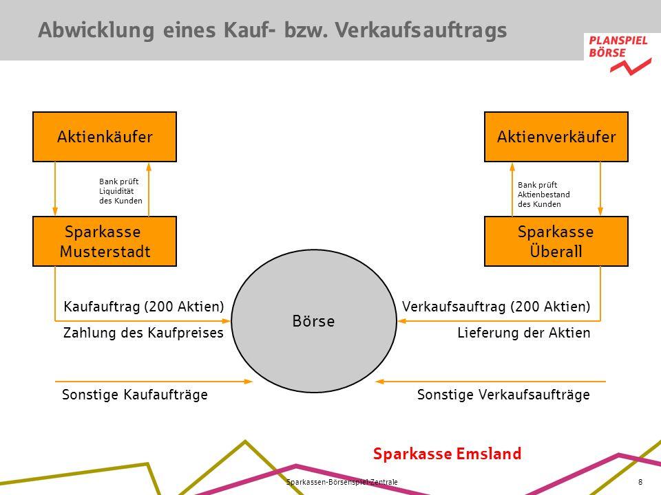 Sparkasse Emsland Sparkassen-Börsenspiel-Zentrale8 Sonstige Kaufaufträge Abwicklung eines Kauf- bzw. Verkaufsauftrags Aktienkäufer Sparkasse Mustersta