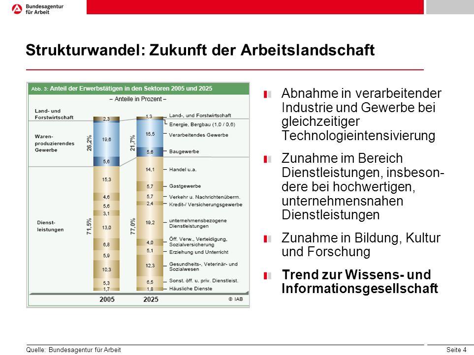 Seite 5 Positivere Entwicklung der Beschäftigung von Akademikern als bei allen Beschäftigten Indizierte Entwicklung der sozialversicherungspflichtig Beschäftigten insgesamt und Akademiker Deutschland 2000 bis 2009 (Jahr 2000 = 100) Quelle: Bundesagentur für Arbeit