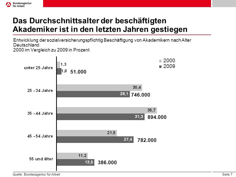 Seite 7 Das Durchschnittsalter der beschäftigten Akademiker ist in den letzten Jahren gestiegen Entwicklung der sozialversicherungspflichtig Beschäftigung von Akademikern nach Alter Deutschland 2000 im Vergleich zu 2009 in Prozent 2000 2009 782.000 386.000 894.000 746.000 51.000 Quelle: Bundesagentur für Arbeit