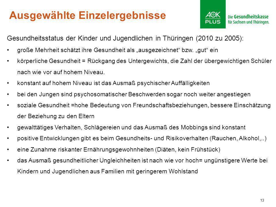 13 Ausgewählte Einzelergebnisse Gesundheitsstatus der Kinder und Jugendlichen in Thüringen (2010 zu 2005): große Mehrheit schätzt ihre Gesundheit als