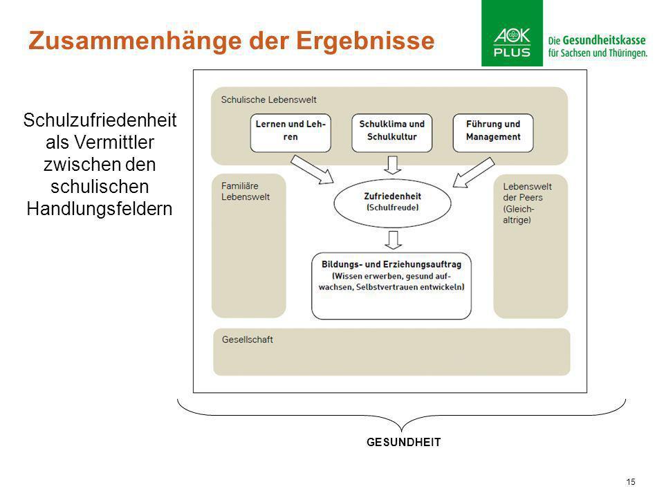 15 Zusammenhänge der Ergebnisse Schulzufriedenheit als Vermittler zwischen den schulischen Handlungsfeldern GESUNDHEIT