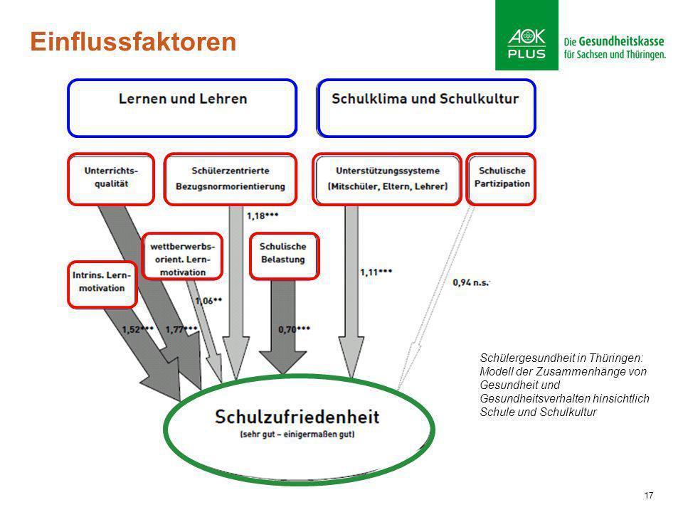 17 Einflussfaktoren Schülergesundheit in Thüringen: Modell der Zusammenhänge von Gesundheit und Gesundheitsverhalten hinsichtlich Schule und Schulkult