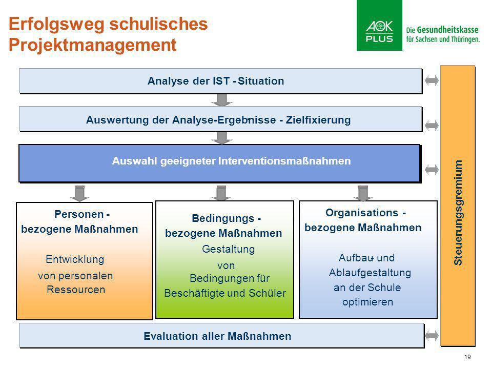 19 Erfolgsweg schulisches Projektmanagement Organisations- bezogene Maßnahmen Aufbau-und Ablaufgestaltung an der Schule optimieren Evaluation aller Ma
