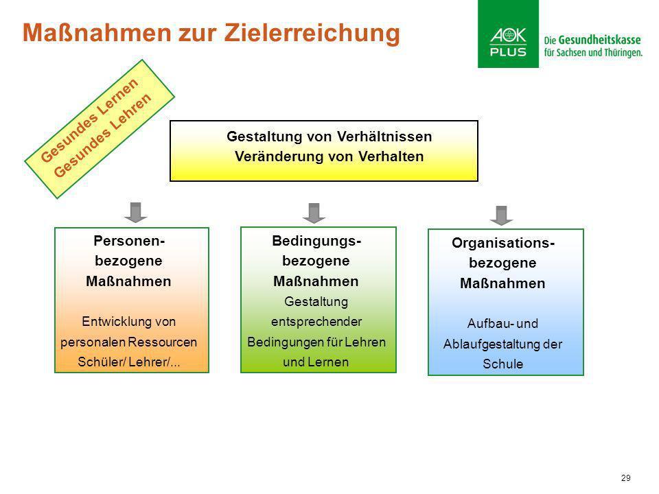 29 Maßnahmen zur Zielerreichung Organisations- bezogene Maßnahmen Aufbau- und Ablaufgestaltung der Schule Bedingungs- bezogene Maßnahmen Gestaltung en