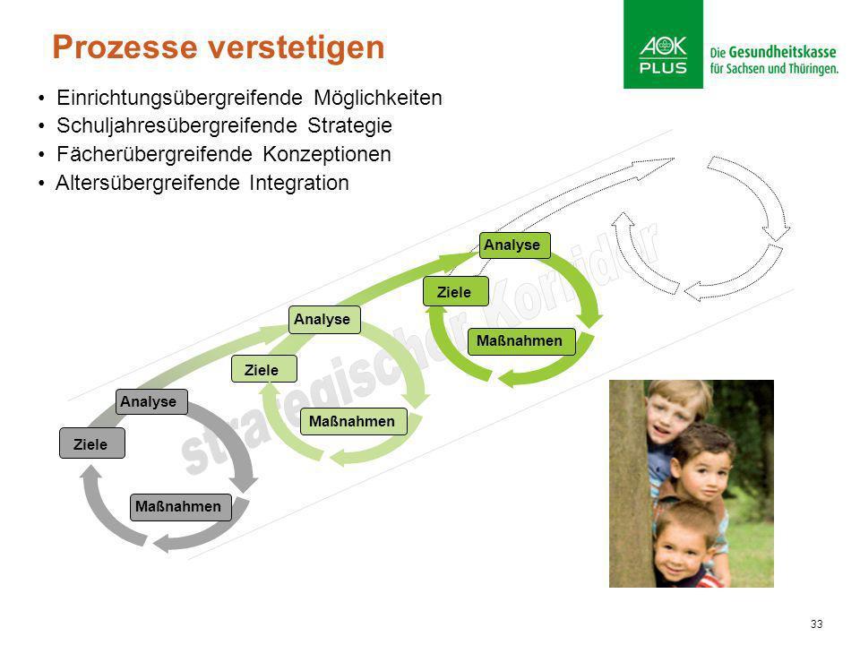 33 Ziele Maßnahmen Analyse Ziele Maßnahmen Analyse Maßnahmen Analyse Ziele Prozesse verstetigen Einrichtungsübergreifende Möglichkeiten Schuljahresübe