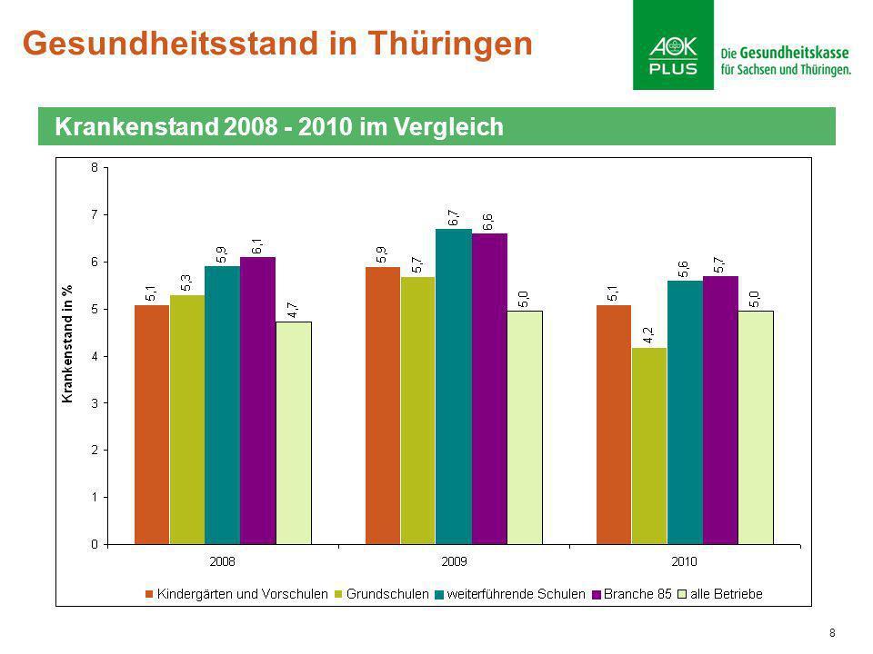 8 Gesundheitsstand in Thüringen Krankenstand 2008 - 2010 im Vergleich