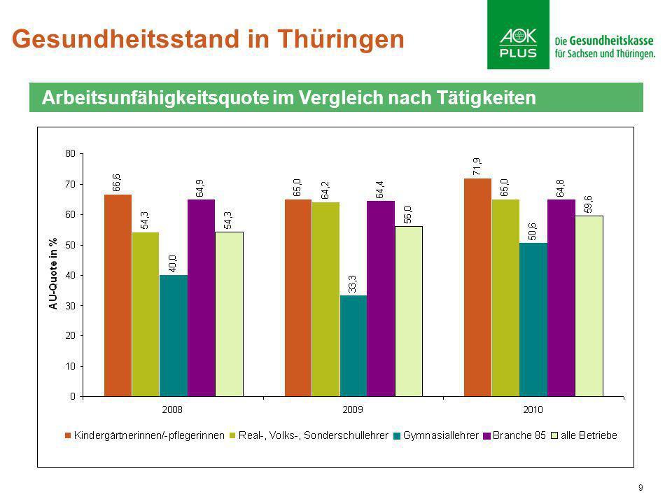 9 Gesundheitsstand in Thüringen Arbeitsunfähigkeitsquote im Vergleich nach Tätigkeiten