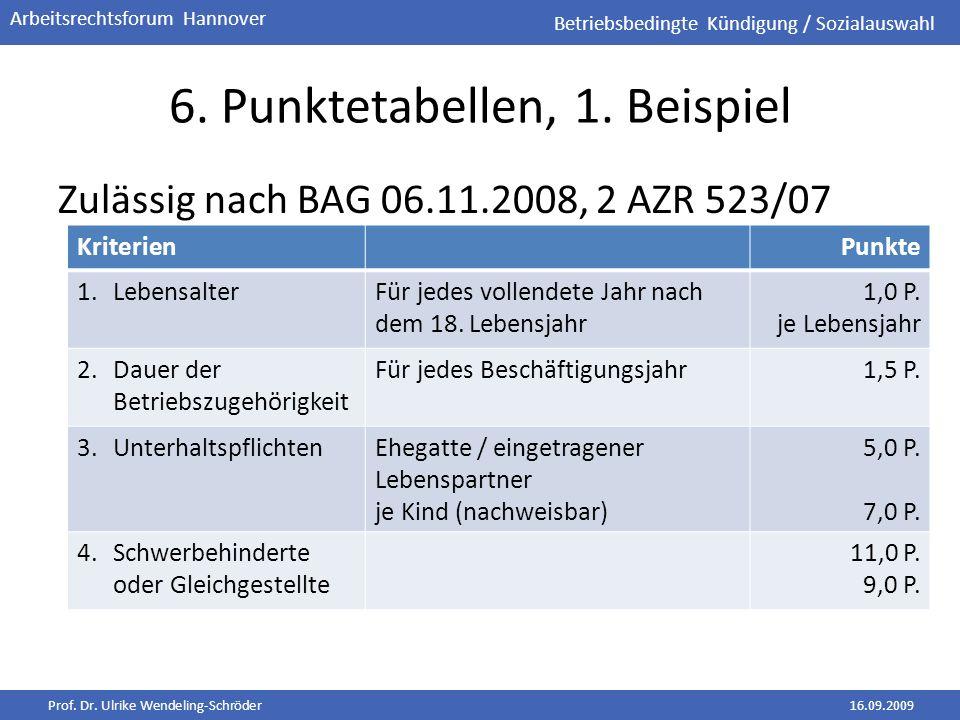Prof. Dr. Ulrike Wendeling-Schröder16.09.2009 Arbeitsrechtsforum Hannover 6. Punktetabellen, 1. Beispiel Zulässig nach BAG 06.11.2008, 2 AZR 523/07 Be