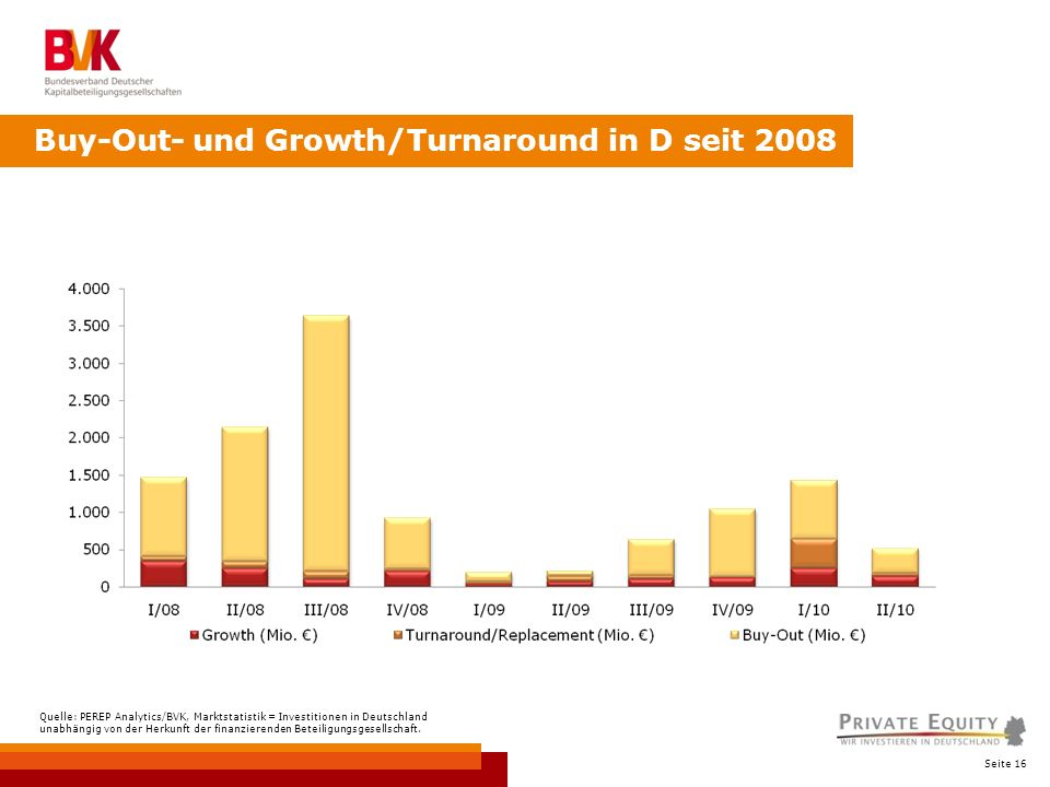 Seite 16 Buy-Out- und Growth/Turnaround in D seit 2008 Quelle: PEREP Analytics/BVK, Marktstatistik = Investitionen in Deutschland unabhängig von der Herkunft der finanzierenden Beteiligungsgesellschaft.