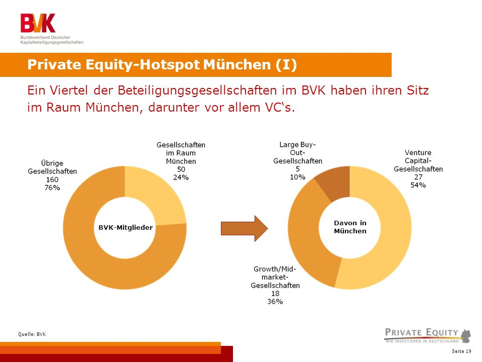 Seite 19 Private Equity-Hotspot München (I) Ein Viertel der Beteiligungsgesellschaften im BVK haben ihren Sitz im Raum München, darunter vor allem VCs.