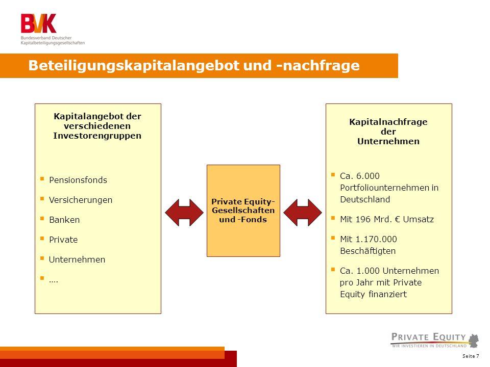 Seite 7 Beteiligungskapitalangebot und -nachfrage Kapitalnachfrage der Unternehmen Ca. 6.000 Portfoliounternehmen in Deutschland Mit 196 Mrd. Umsatz M