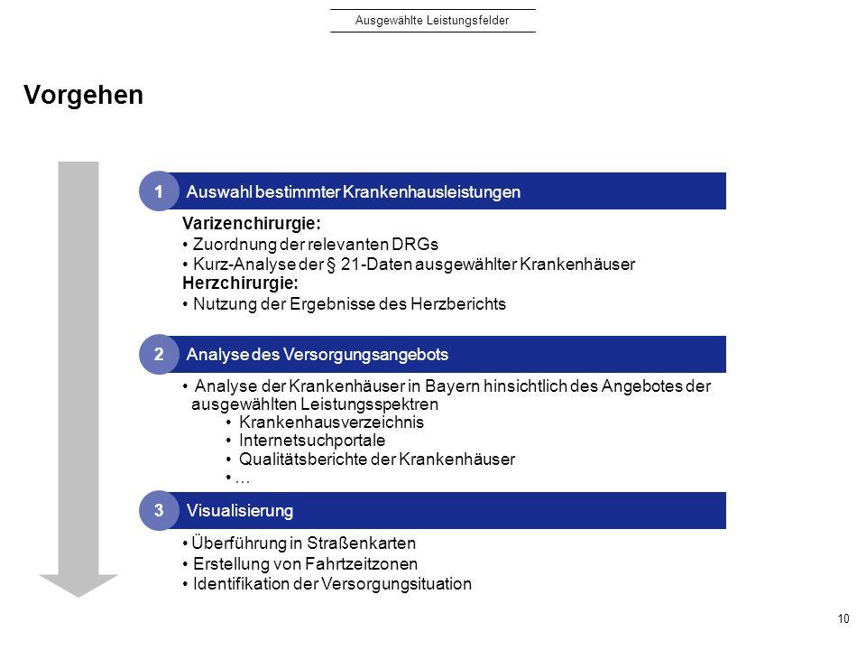 Vorgehen 10 Visualisierung 3 Analyse des Versorgungsangebots 2 Auswahl bestimmter Krankenhausleistungen 1 Varizenchirurgie: Zuordnung der relevanten D