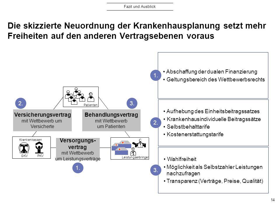 Die skizzierte Neuordnung der Krankenhausplanung setzt mehr Freiheiten auf den anderen Vertragsebenen voraus 14 Patienten GKV PKV Krankenkassen Leistu