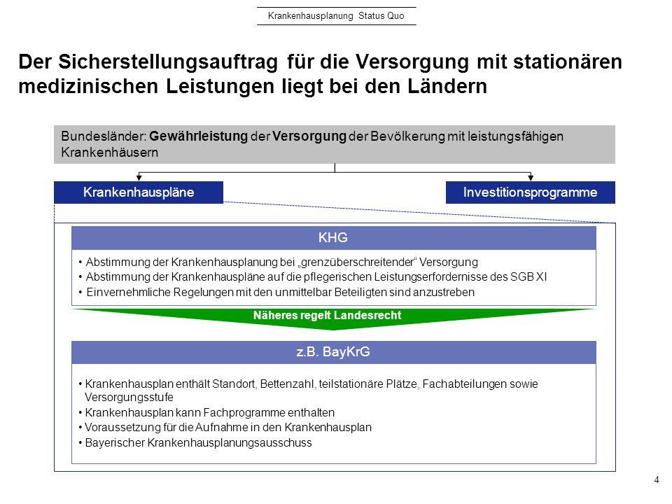 Im Kern handelt es sich bei der Krankenhausplanung um eine staatliche Angebotsplanung 5 E= Einwohner; KH= Krankenhaushäufigkeit; VD = Ø Verweildauer; A = Auslastung/Bettennutzungsgrad Methodik der Krankenhausplanung Prognose des zukünftigen Bedarfs 2007 2011 2012 Betten Jahr .