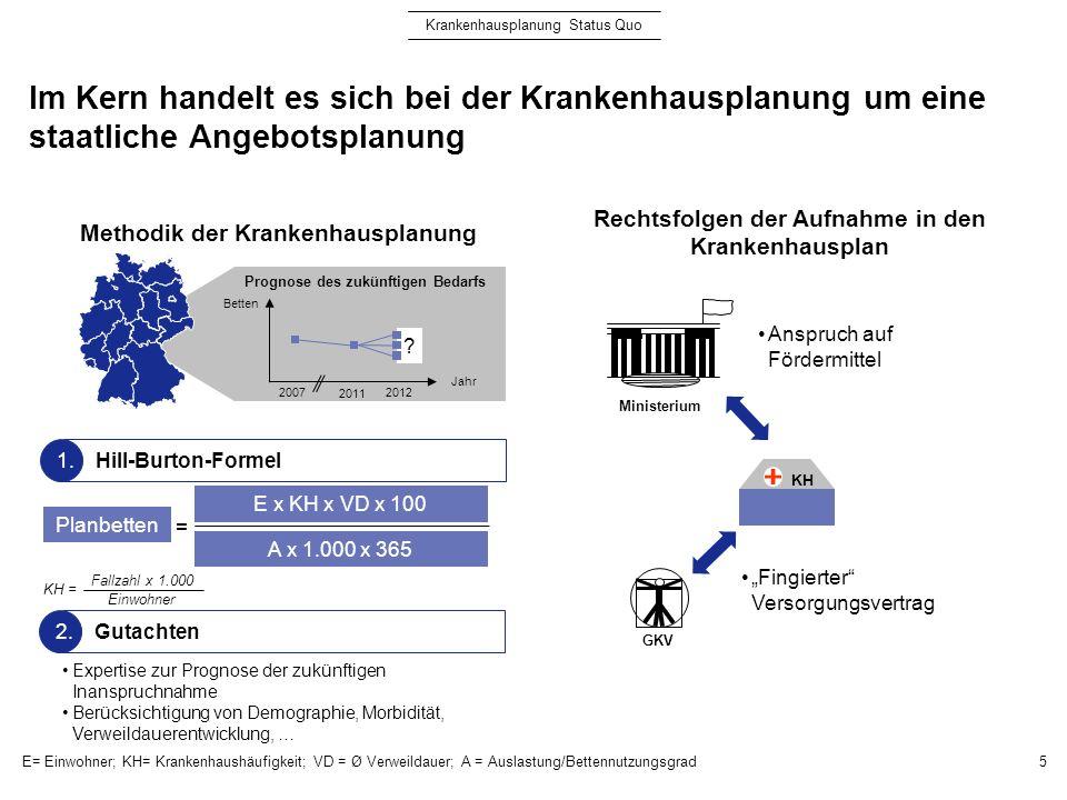 Im Kern handelt es sich bei der Krankenhausplanung um eine staatliche Angebotsplanung 5 E= Einwohner; KH= Krankenhaushäufigkeit; VD = Ø Verweildauer;