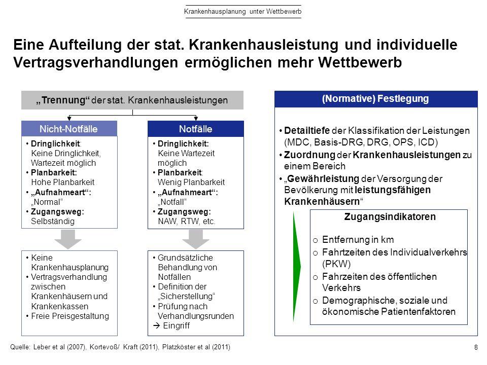 Über Ausschreibungen kann die medizinische Versorgung mit Notfallleistungen durch die Länder sichergestellt werden 9 Krankenhausplanung unter Wettbewerb GKV PKV Krankenkassen Krankenhäuser Verhandlung Ministerium Monitoring der stationären Versorgungsstrukturen Überwachung und Kontrolle der definierten Zielgrößen Normative Festlegung z.