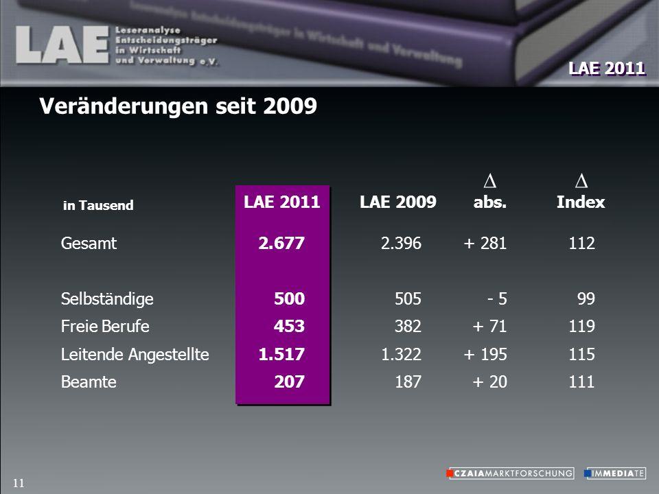 LAE 2011 11 Veränderungen seit 2009 2.396 505 382 1.322 187 in Tausend LAE 2009Index abs.