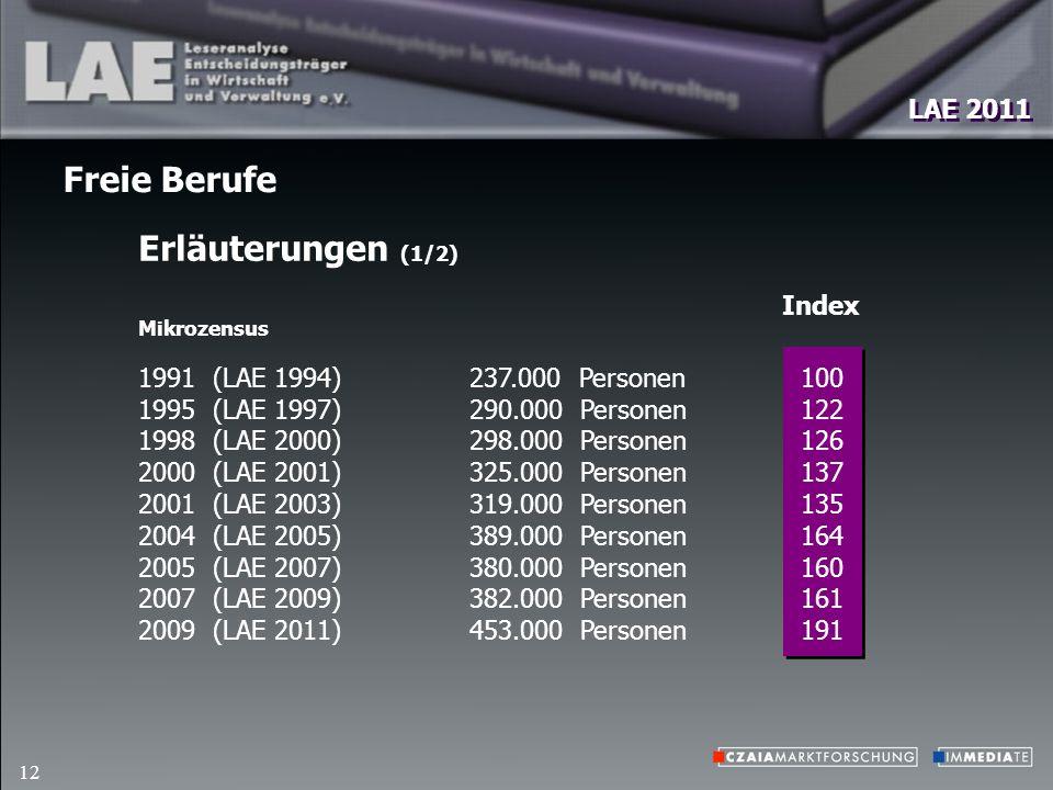 12 Erläuterungen (1/2) Freie Berufe 237.000 Personen 290.000 Personen 298.000 Personen 325.000 Personen 319.000 Personen 389.000 Personen 380.000 Personen 382.000 Personen 453.000 Personen 100 122 126 137 135 164 160 161 191 1991 (LAE 1994) 1995 (LAE 1997) 1998 (LAE 2000) 2000 (LAE 2001) 2001 (LAE 2003) 2004 (LAE 2005) 2005 (LAE 2007) 2007 (LAE 2009) 2009 (LAE 2011) Mikrozensus Index