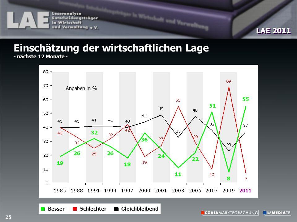 LAE 2011 28 Einschätzung der wirtschaftlichen Lage - nächste 12 Monate - SchlechterGleichbleibendBesser Angaben in % 2011