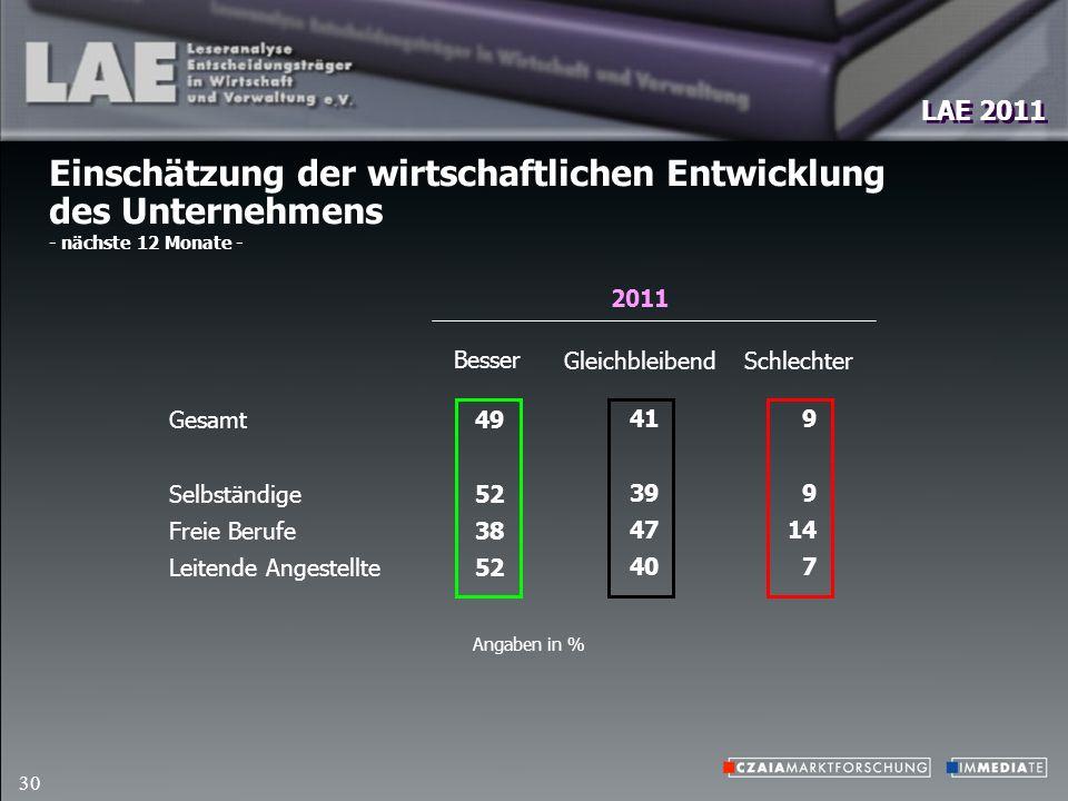 LAE 2011 30 Einschätzung der wirtschaftlichen Entwicklung des Unternehmens - nächste 12 Monate - Gesamt Selbständige Freie Berufe Leitende Angestellte Schlechter Besser Angaben in % 9 14 7 49 52 38 52 Gleichbleibend 41 39 47 40 2011