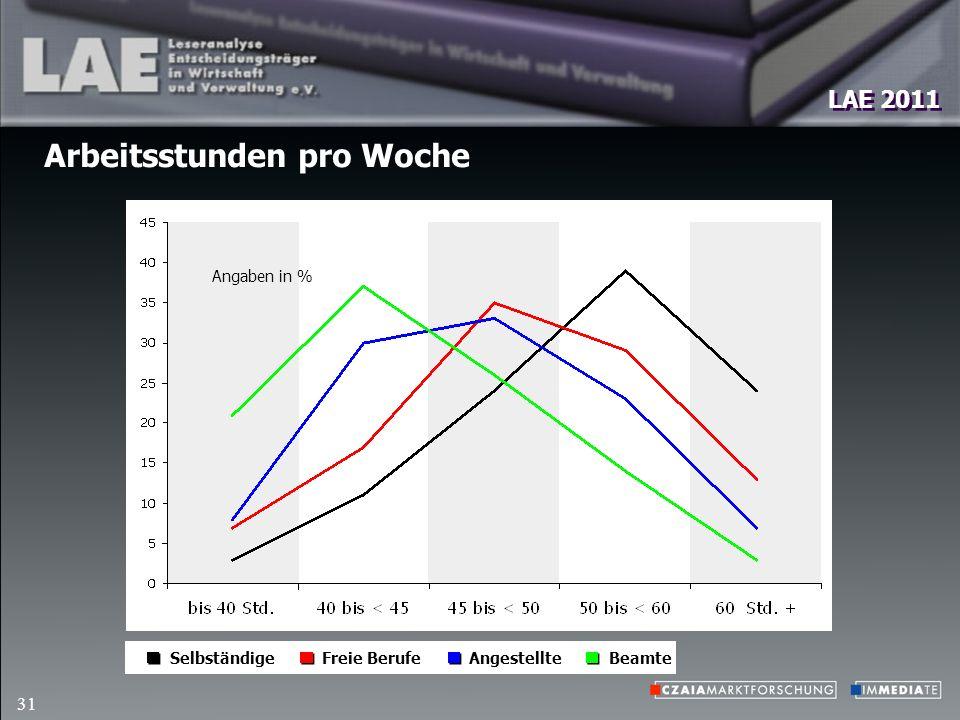 LAE 2011 31 Arbeitsstunden pro Woche Freie BerufeBeamteSelbständige Angaben in % Angestellte