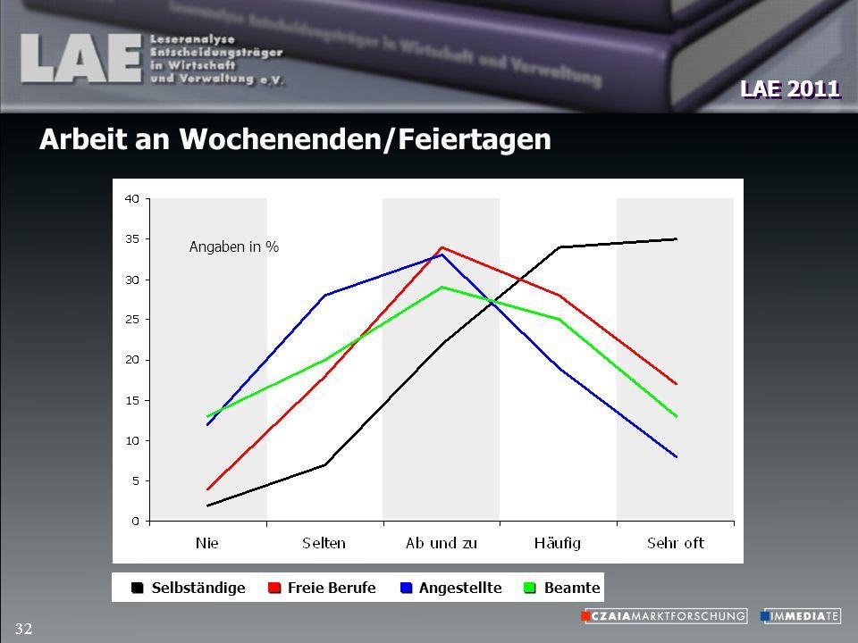 LAE 2011 32 Arbeit an Wochenenden/Feiertagen Angaben in % Freie BerufeBeamteSelbständigeAngestellte